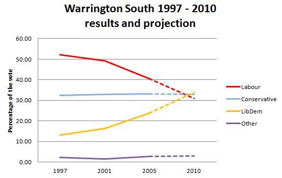 ws-1997-2010.JPG